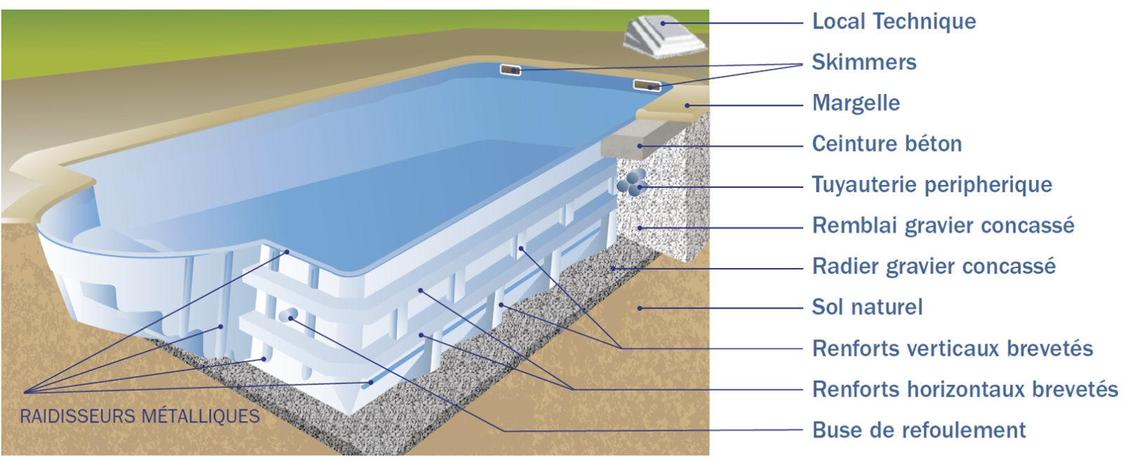 Structure piscine coque
